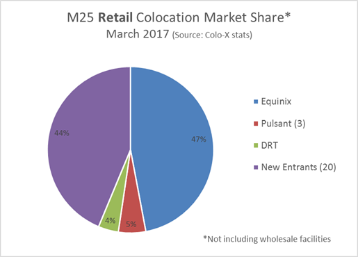 Colocation market share