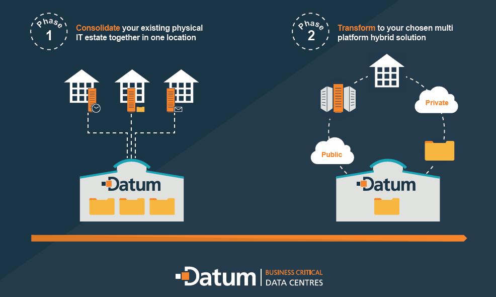 Graphic-Datum's-two-phased-approach