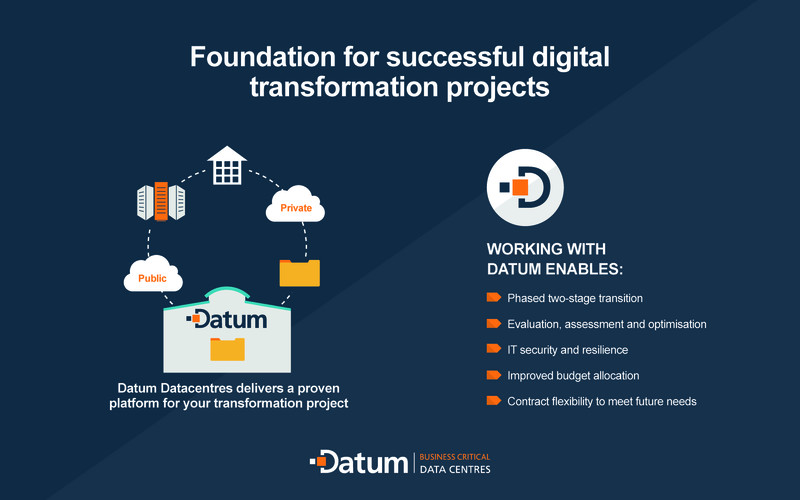 A poster infographic - foundation for successful digital transformation projects