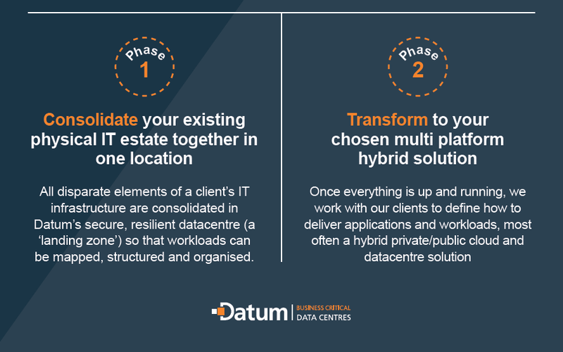 The two phases of Datum's digital transformation