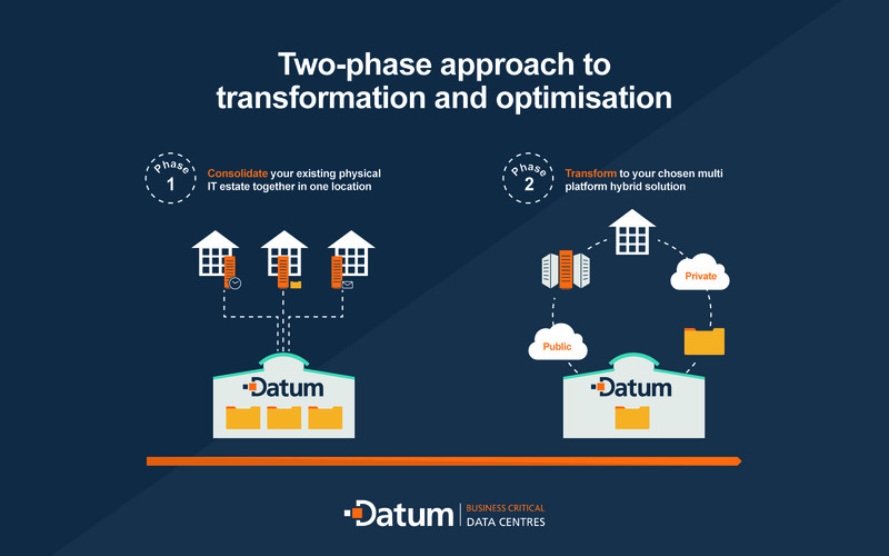 Graphic showing Datum's two-phase approach to digital transformation