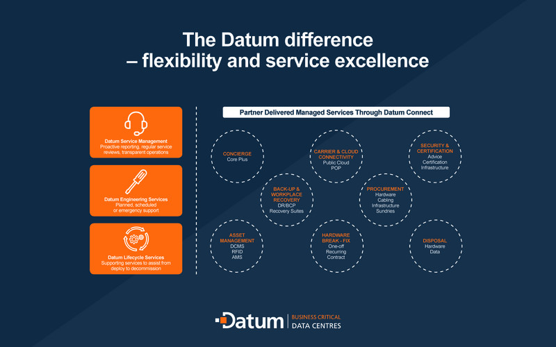 Graphic showing Datum's flexibility and service excellence