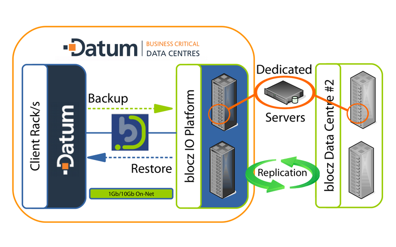 diagram showing backup and restore setup