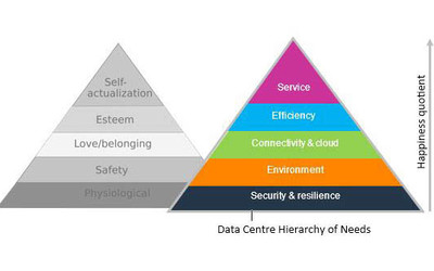 Maslow's hierarchy of needs vs data centre hierarchy of needs infographic