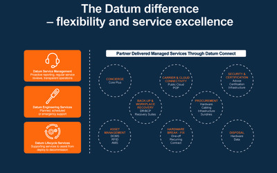 Graphic depicting Datum services