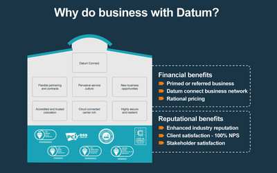 Reasons to do business with Datum bullets